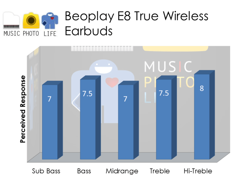 Beoplay E8 audio rating by musicphotolife.com