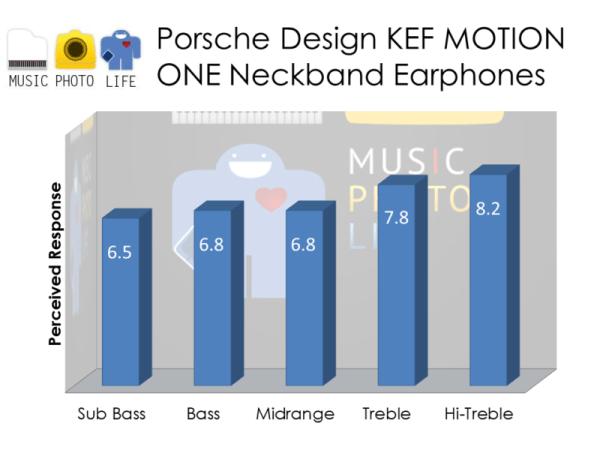 Porsche Design KEF Motion One audio rating by musicphotolife.com
