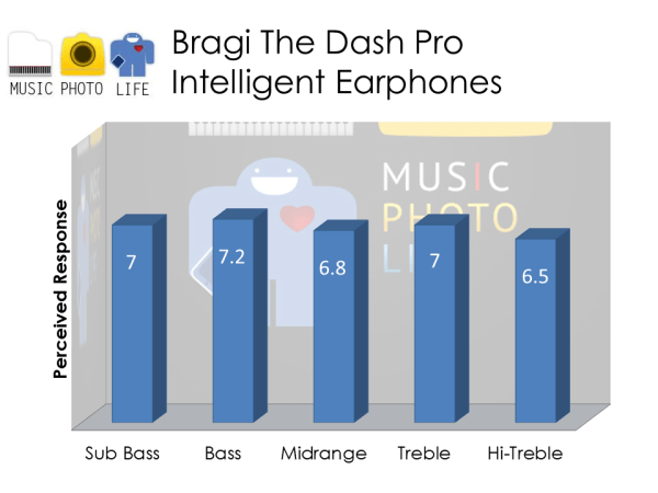 Bragi The Dash Pro audio rating by musicphotolife.com