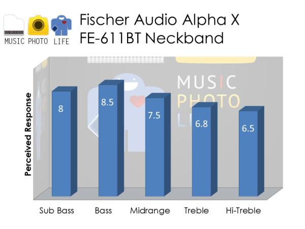 Fischer Audio Alpha X FE-611BT audio rating by musicphotolife.com