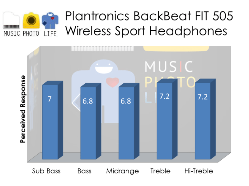 Plantronics BackBeat FIT 505 audio rating by musicphotolife.com