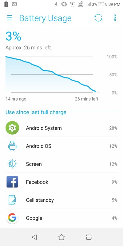 ASUS Zenfone 5Q battery usage screen