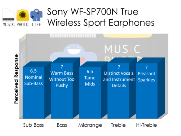 Sony WF-SP700N audio rating by musicphotolife.com
