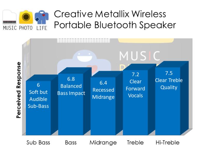 Creative Metallix Bluetooth Wireless Speaker audio rating by musicphotolife.com, Singapore consumer tech blog