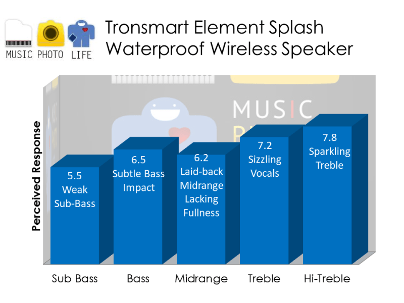 Tronsmart Element Splash IP67 Waterproof Wireless Speaker audio rating by musicphotolife.com