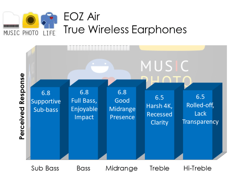 EOZ Air True Wireless Earphones audio rating by musicphotolife.com, Singapore consumer tech blogger
