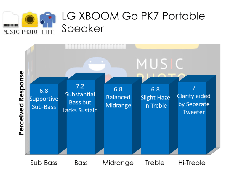 LG XBOOM Go PK7 audio analysis by musicphotolife.com, Singapore consumer audio product blogger