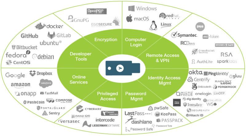 YubiKey 5 compatibility chart