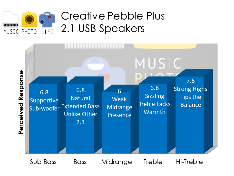 Creative Pebble Plus audio analysis by Chester Tan musicphotolife.com Singapore tech blogger