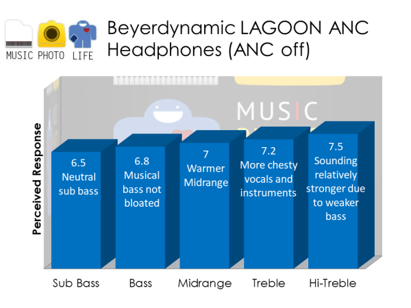 Beyerdynamic Lagoon ANC headphones audio analysis by musicphotolife.com Singapore tech blog