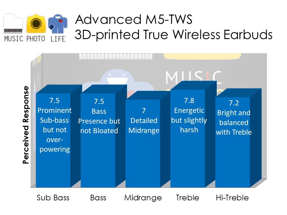 Advanced M5-TWS audio analysis by musicphotolife.com Singapore headphones tech blog