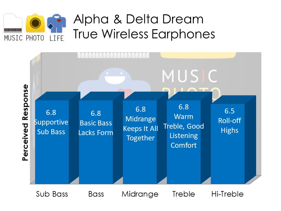 Alpha & Delta Dream audio analysis by Singapore tech blogger Chester Tan