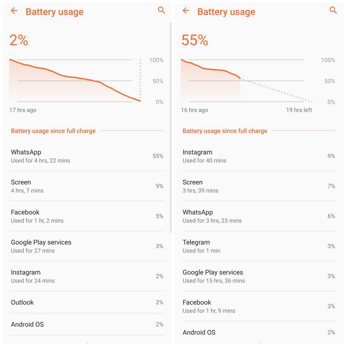 ROG Phone II battery performance