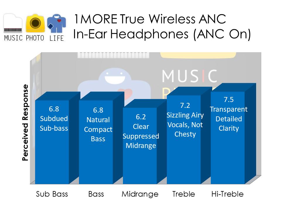 1MORE EHD9001TA True Wireless ANC In-Ear Headphones audio analysis by Chester Tan musicphotolife.com Singapore tech blog