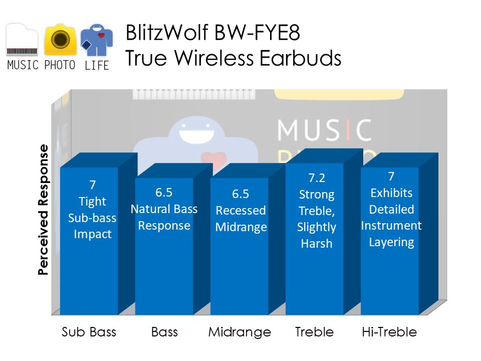BlitzWolf BW-FYE8 audio analysis by Music Photo Life, Singapore tech blog