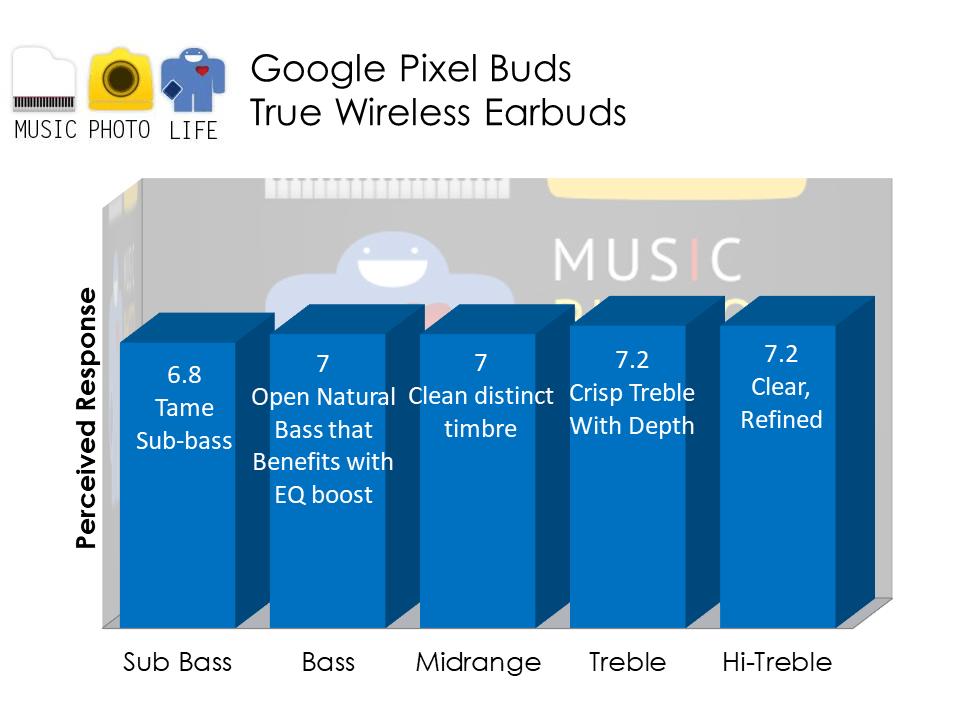Google Pixel Buds audio analysis by Music Photo Life, Singapore tech blog