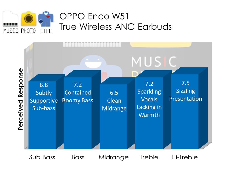 OPPO Enco W51 audio analysis by Music Photo Life, Singapore tech blog