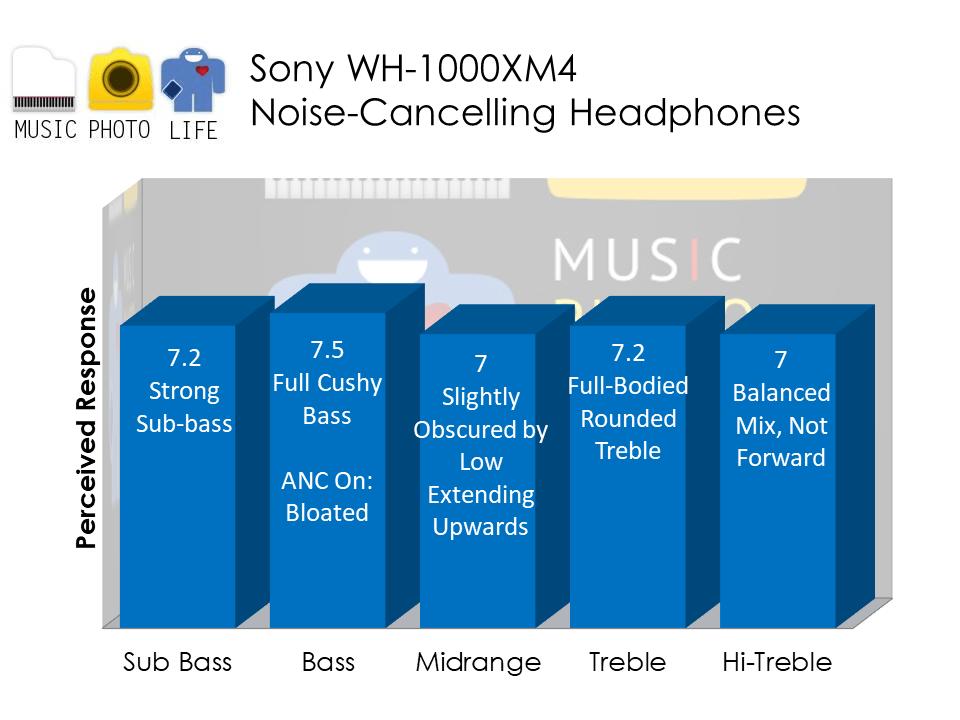 Sony WH-1000XM4 audio analysis by Music Photo Life, Singapore tech blog