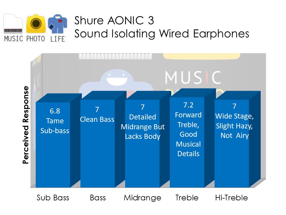 Shure AONIC 3 audio analysis by Music Photo Life, Singapore tech blog