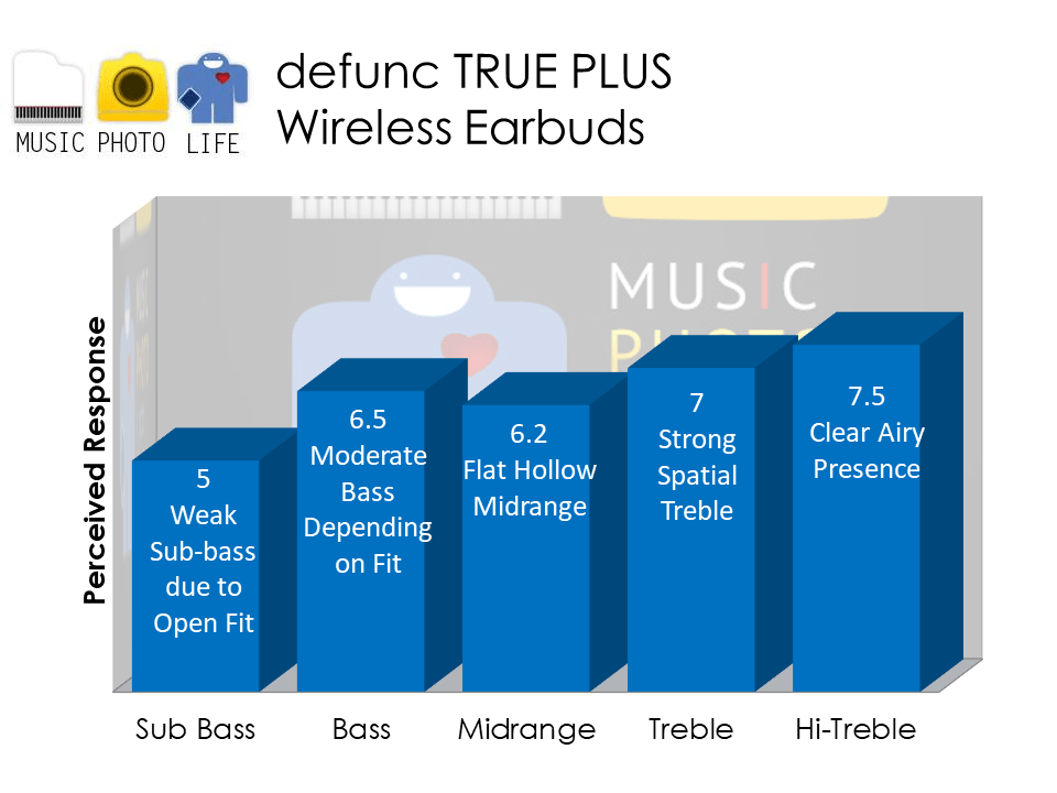 Defunc TRUE PLUS earbuds audio analysis by Music Photo Life, Singapore tech blog