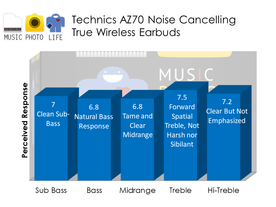 Technics AZ70 audio analysis by Music Photo Life, Singapore tech blog