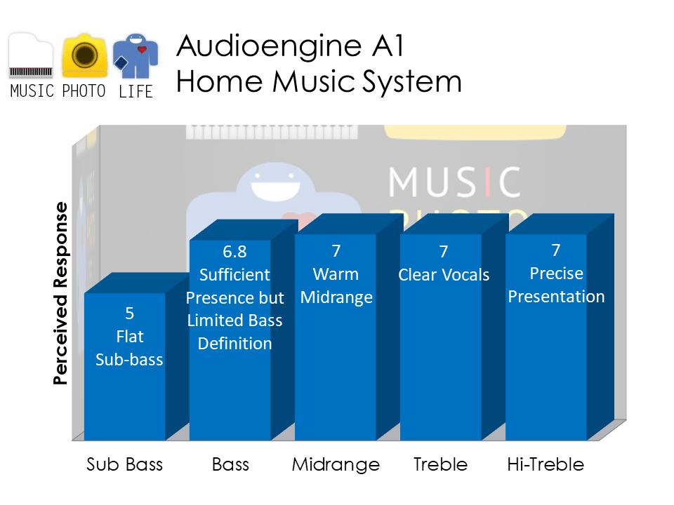 Audioengine A1 audio analysis by musicphotolife.com, Singapore tech blog
