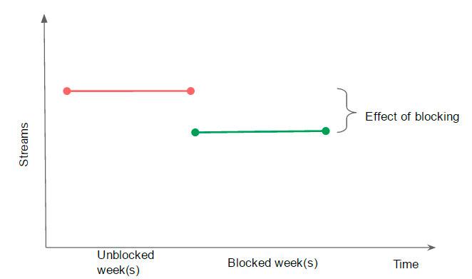 Figure 3: Illustration of beforeafter methodology