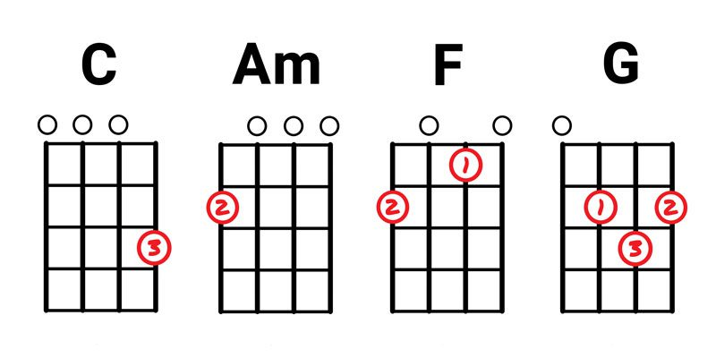 C-Am-F-G-basic-ukulele-chords.