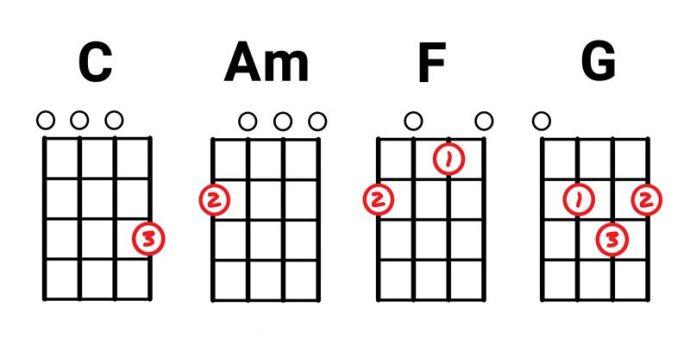 C-Am-F-G-basic-ukulele-chords.
