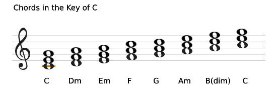 Building chords in the Key of C major.