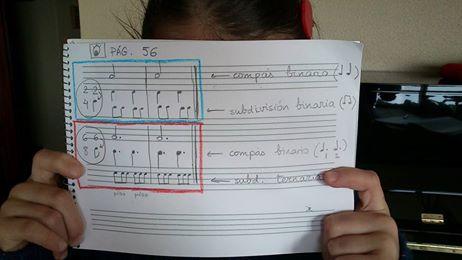 Los compases y su organización rítmica.