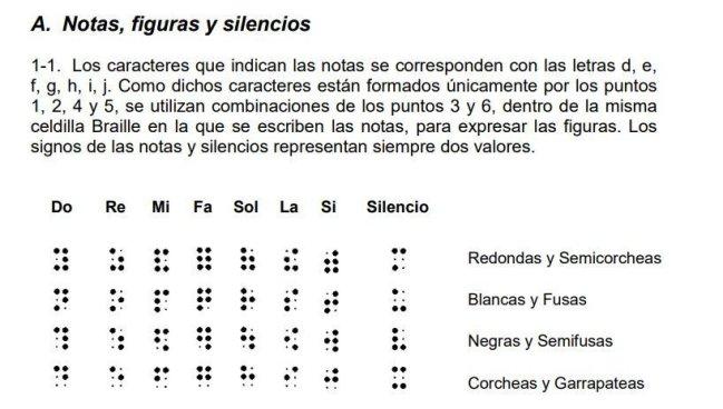 Notas y silencios braille