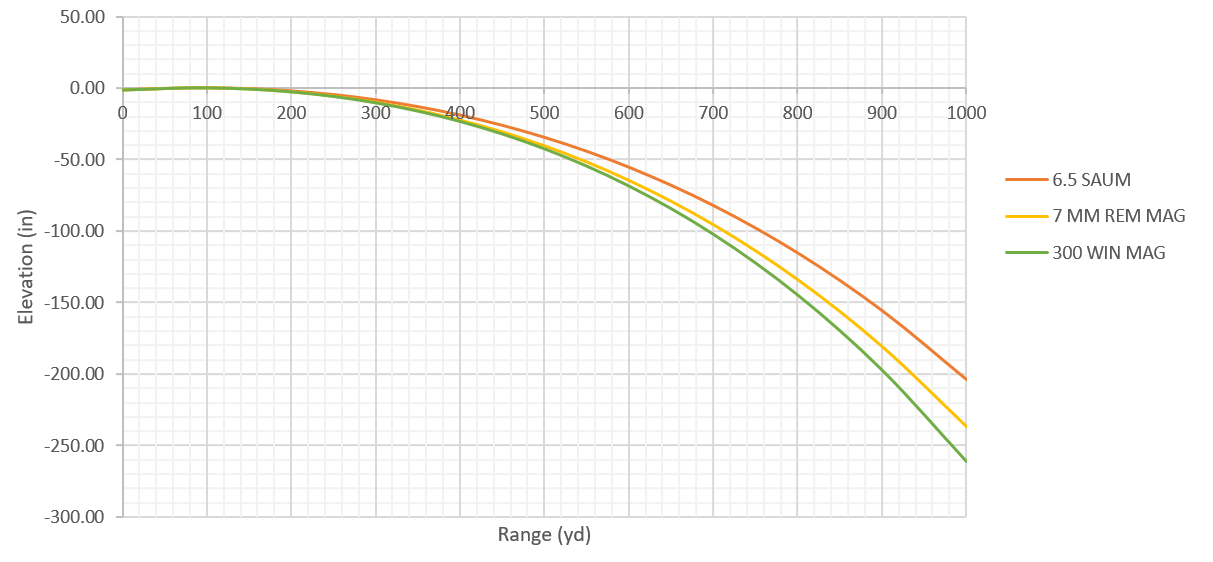 chart 6.5 SAUM, 7mm Rem Mag and 300 Win Mag