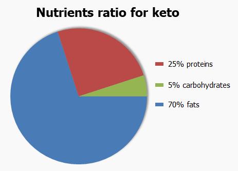 Nutrients ratio for keto
