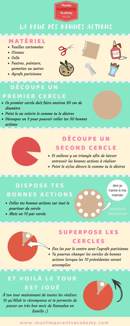 La ROUE DES BONNES ACTIONS