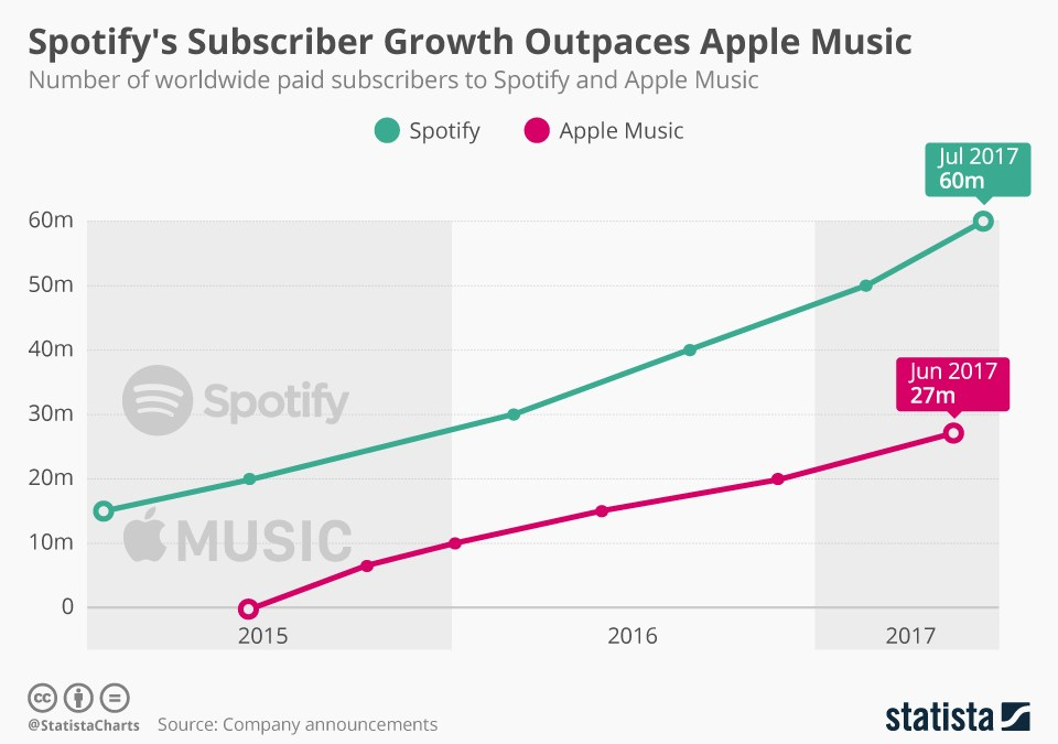 Spotify Dominates Apple Music Thanks To Rapid Growth [CHART]