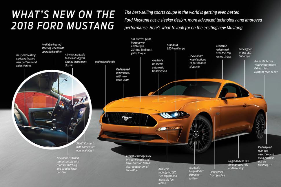 2018 Mustang GT does 0-60 in under 4 Seconds! - MustangForums
