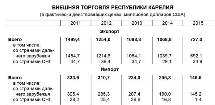 Таблица: Росстат