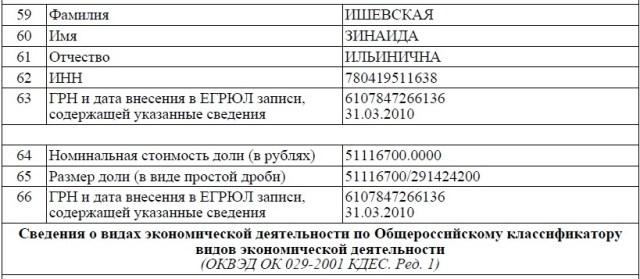 Скрин ООО Питеравто4