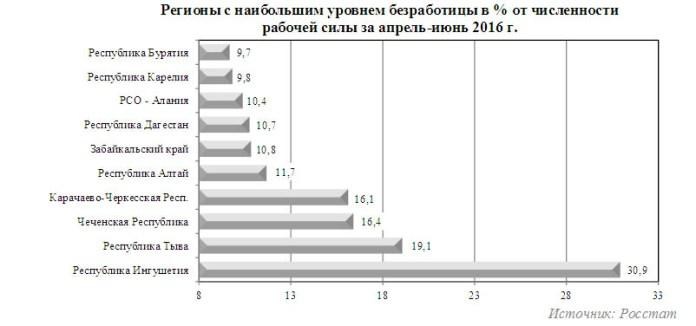 Десятка российских регионов с самым большим уровнем безработицы. Фото: raiarating.ru