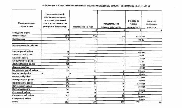 Справка Госкомитета Карелии по управлению государственным имуществом