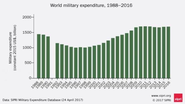Мировые военные расходы. Фото: sipri.org