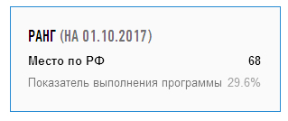 """К началу октября показатель выполнения программы в Карелии не достиг и 30%. Фото сайта """"Реформа ЖКХ"""""""