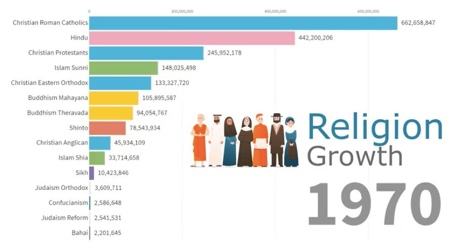 Worlds's religions illustrated by population