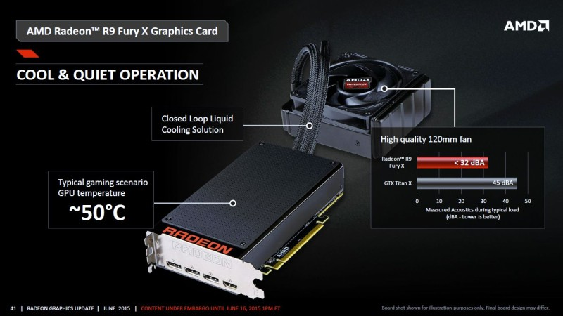 AMD Radeon R9 Fury X Reviews Indicate nVidia Still The Better Choice for Silent PC Gaming