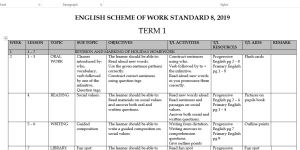 Teachers Std 8 English Schemes of Work 2019 (Class seven Term 1, 2, 3)