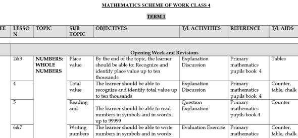 Class 4 Maths Schemes Of Work, Term 1, 2 and 3