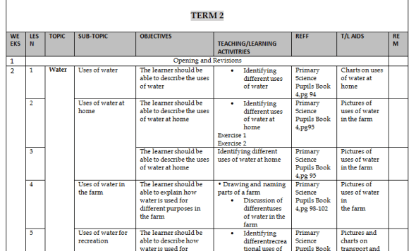 Science Class Four Schemes of Work, Term Two
