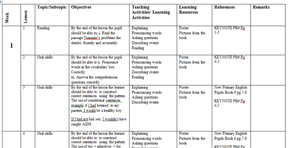 Class 6 English keynote schemes of work term 1 2019