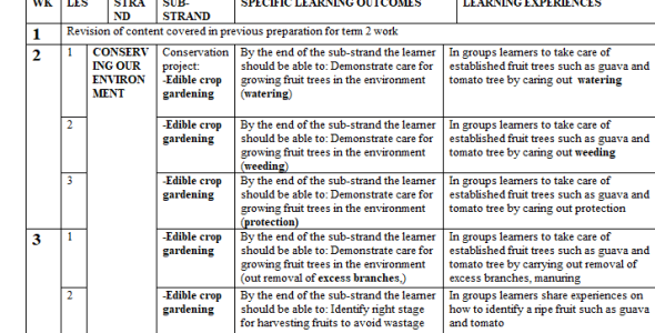 Grade 4 Agriculture CBC Schemes of Work Term 2